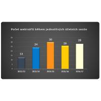 Počet webinářů v letech